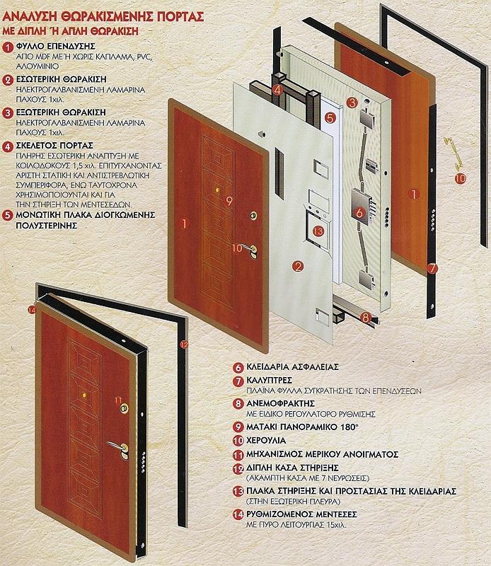 θωρακισμένες πόρτες με επένδυση ξύλου και στοιχεία inox ανάλυση θωρακισμένης πόρτας